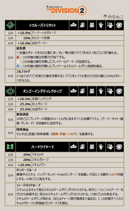 ディビジョン2 防具タレント緑5-16