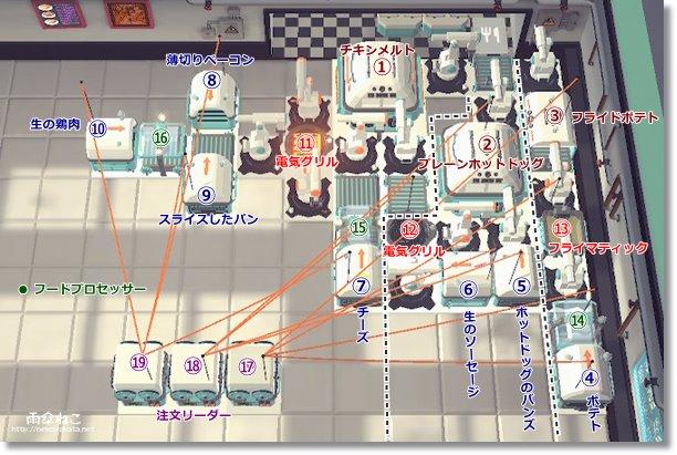 ステージS3火災の問題配置オートマシェフ