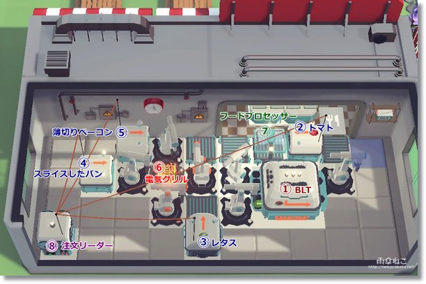 ステージ2配置 オートマシェフ