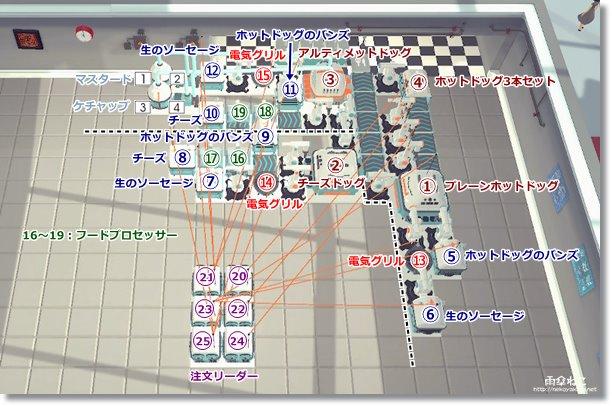 ステージS4ホットドッグの飛躍配置02 オートマシェフ