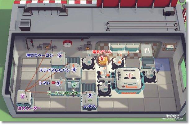 ステージ2配置2 オートマシェフ