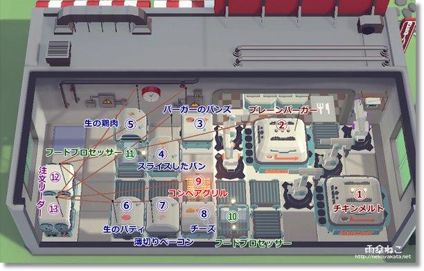 ステージ9配置オートマシェフ