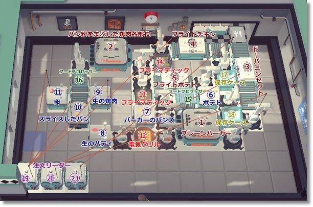 ステージ7配置オートマシェフ