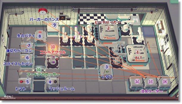 ステージ8配置オートマシェフ